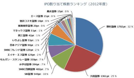IPO割り当て株数ランキング